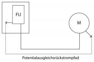 Rückstrompfad: Die induktiven und ein Teil der kapazitiven in Schutzleiter und Schirm der Motorkabel eingekoppelten Ströme nehmen ihren Weg zwischen Frequenzumrichter und Motor über das Potentialausgleichsystem. Durch diese hochfrequenten Ströme im Kilohertzbereich kommt es zu negativen Auswirkungen auf das Signalbezugspotential von elektronischen Baugruppen und zu unzulässig hohen Strömen von geschirmten Leitungen.