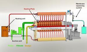 Funktionsschema der Hochtemperaturfilterpresse, Herzstück sind die neu entwickelten Wärmetauscherplatten. Bild: MSE