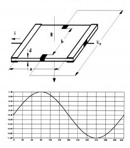 Bild 4: Für die kontaktlose Winkelerfassung ist an der drehenden Achse ein Magnet angebracht. Je nach Drehwinkel verändert sich die Orientierung des Magnetfeldes und damit die Signalspannung des Sensorelements. (Foto: Novotechnik)