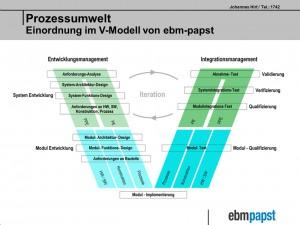 Prozessmodel für die Entwicklung eines Hochleistungsantriebs aus modularen Komponenten. Bild: ebm-papst