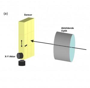 Mikrostepping: Der Bildsensor wird bei der Bildaufnahme schnell im Bereich eines Pixels hin und her geschoben. Bild: PI