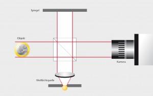 Schematische Darstellung der Weißlichtinterferometrie die für OCT-Anwendungen genutzt wird. Die Verschiebungen im Interferenzmuster lassen sich auswerten. Bild: Polytec
