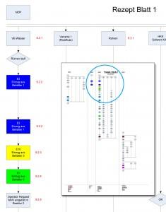 """Bild 3: Die Produktionsabläufe wurden in einzelne logische Schritte """"zerlegt"""". Auf diese Weise ließen sich insgesamt knapp 150 Batchphasen als Basis für die Produktrezepturen spezifizieren. Bild:  Process Automation Solutions"""