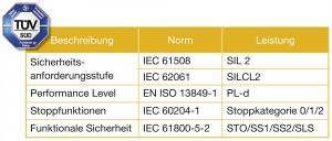 Die Sigma-5 Servoverstärker sind vom TÜV Süd zertifiziert und erfüllen die in der Tabelle angeführten Sicherheitsstandards. Bild: Yaskawa