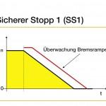 Sicherheitsfunktionen im Überblick: b) Sicherer Stopp 1 (SS1) Bild: Yaskawa