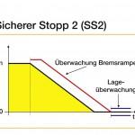 Sicherheitsfunktionen im Überblick: c) Sicherer Stopp 2 (SS2) Bild: Yaskawa