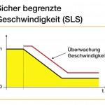 Sicherheitsfunktionen im Überblick: d) Sicher begrenzte Geschwindigkeit (SLS) Bild: Yaskawa