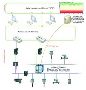Bild 6: Mit dem FDT/DTM-Modul ist Parametrierung parallel zu den Analysen möglich