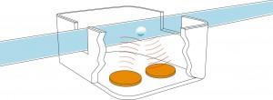 Die Durchflussmessung basiert auf dem wechselseitigen Senden und Empfangen von Ultraschallimpulsen in und gegen die Strömungsrichtung. (Foto: PI)
