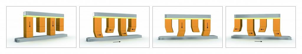 Bild 4: Bei so genannten Schreitantrieben sind Längs- und Scherpiezos, also Piezoaktoren mit unterschiedlichen Bewegungseigenschaften, miteinander kombiniert. Entsprechend angesteuert sind damit sowohl Klemm- als auch Schubbewegungen realisierbar, die an den Gang eines Vierfüßlers erinnern.