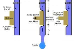 Bild 3: Die PipeJet-Technologie setzt beim Dosieren auf eine piezogetriebene Direktverdrängung. (Foto: Biofluidix)