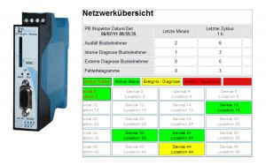Bild 3: Modul für die Profibus-DP-Diagnose