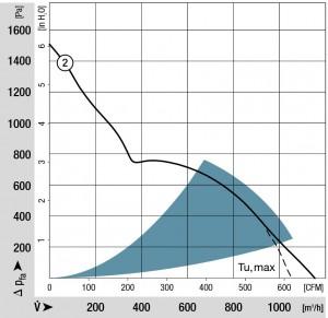 Bild 3 Die Förderkennlinie zeigt die aerodynamische Güte des Lüfters