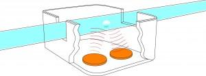 Bild 2: Die Laufzeitmessung basiert auf dem wechselseitigen Senden und Empfangen von Ultraschallimpulsen in und gegen die Strömungsrichtung. (Foto: PI)