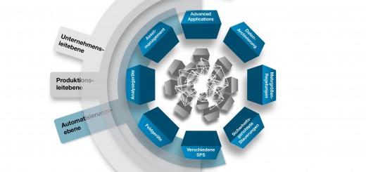 Das Automation Genome