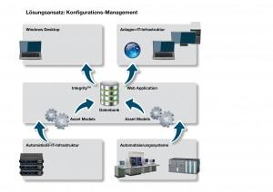 Automationsinfrastruktur