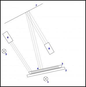Schema Traykontrolle schematischer Aufbau der Anlage: 1 Lichtquelle, 2 Bodenplatte, 3 Tray, 4 Module, 5,6 Lichtquelle und Kamera für Barcodeerkennung, 7 Umlenkspiegel, 8 Kamera für Modulkontrolle
