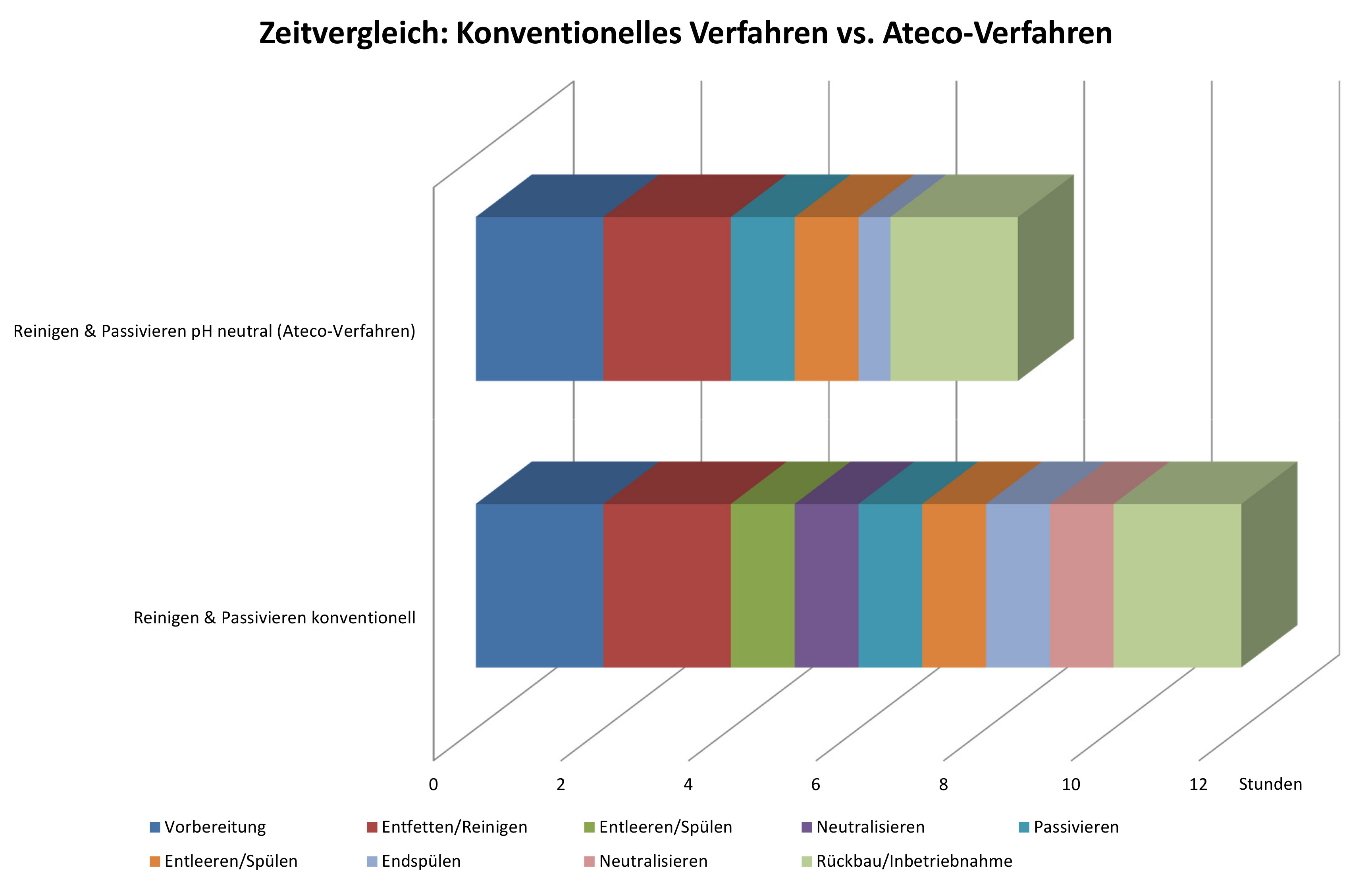 Vergleich des Zeitaufwandes einer herkömmlichen Reinigung und Passivierung (alkalische Entfettung mit anschließender saurer Passivierung) zu dem pH-neutralen Ateco-Verfahren. Bild: Ateco
