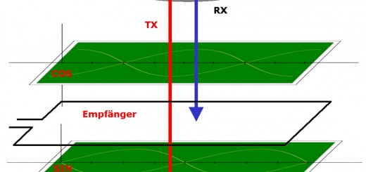 Das induktive Messprinzip NOVOPAD (Foto: Novotechnik)