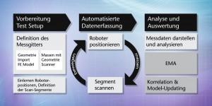 Workflow im Testcenter Bild: Polytec