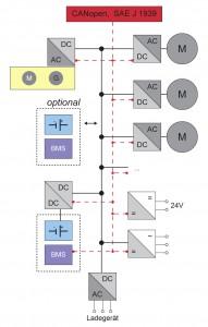 Prinzipschaltbild: Energiespeicherung im DC-Zwischenkreis Bild: REFU Elektronik GmbH