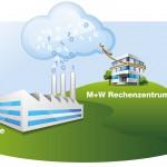 Kleinere und mittlere Unternehmen können die revisionssichere Archivierung beliebiger Daten auslagern und sich die sonst dafür anfallenden Investment- und Personalkosten sparen. Bild: M+W Process Automation GmbH