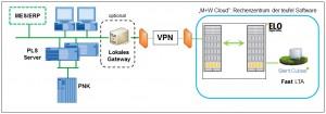 """Die """"cloudgestützte"""" Archivierung ermöglicht einen datenbankgestützten, direkten Zugriff auf alle Informationsobjekte, also auf Produktionsdaten, Alarme, Ereignisse, Rezepturen, ERP-Daten und sonstige Dokumente. Bild: M+W Process Automation GmbH"""