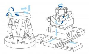 Ein parallelkinematischer Sechsachs-Positionierer ist wesentlich kompakter und steifer als ein vergleichbarer seriellkinematischer Aufbau aus gestapelten einachsigen Verstellern. Bild: PI