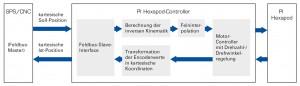 Blockschaltbild: Der Hexapod-Controller verhält sich wie ein intelligenter Antrieb. Durch die Austauschbarkeit des Feldbus-Interfaces ist die Kommunikation mit einer Vielzahl von SPSen bzw. CNC-Steuerungen möglich Bild: PI