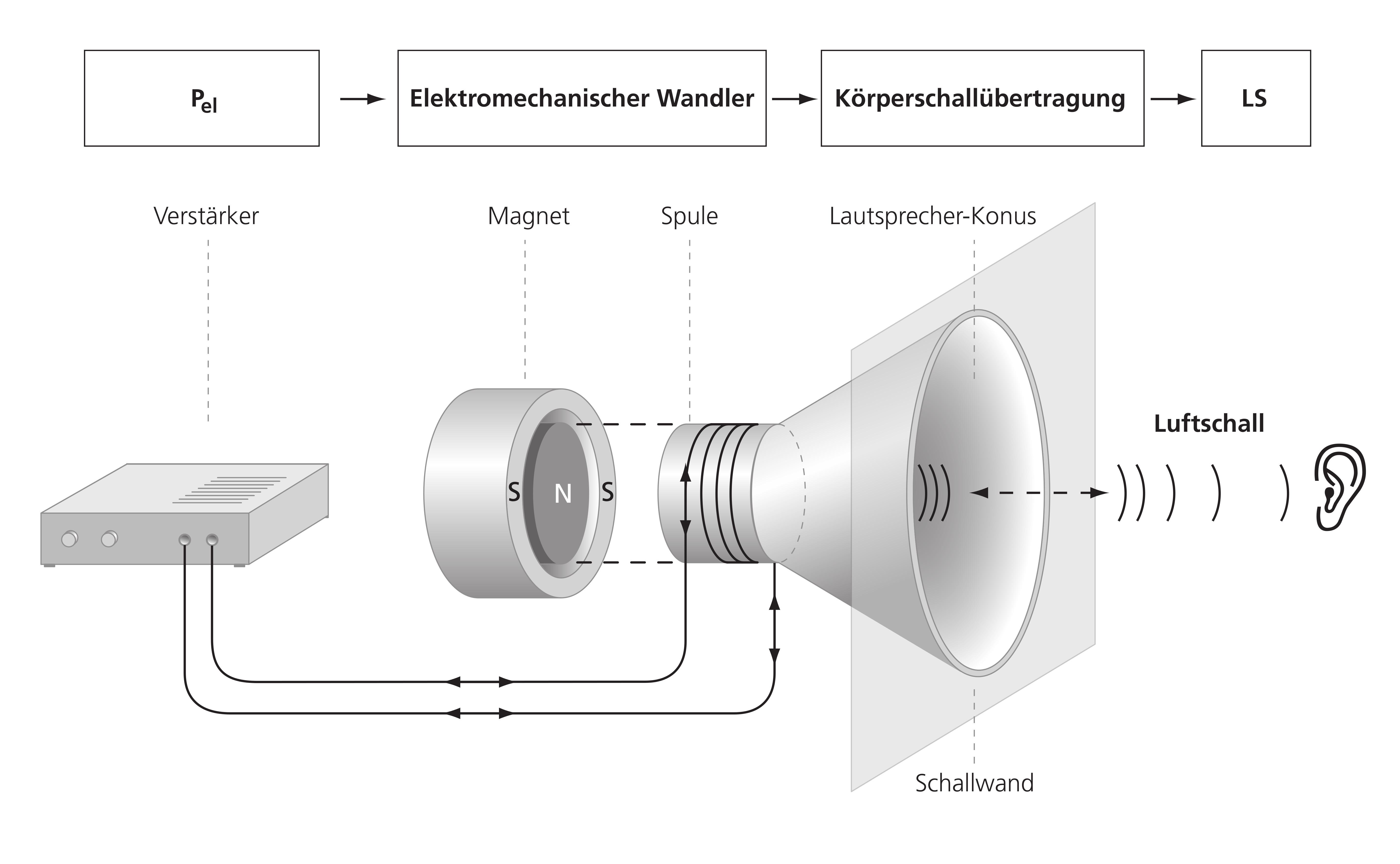 Wirkungsweg bei der Geräuschentstehung in einem Lautsprecher Bild: FAULHABER