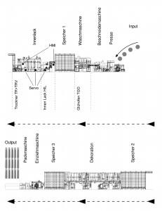 Aufbauschema der komplexen Tubenproduktion Bild: Omron