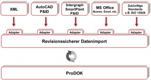 Sogenannte Adapter regeln die Übergabe von Prozessdaten aus verschiedenen an der Planung beteiligten Software-Tools ans PLT-CAE-System. Bei der Übergabe erhalten die Daten die Information, wann sie geändert wurden und von wem sowie einen Status. Bild: Rösberg