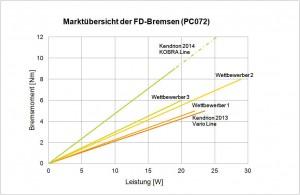 Wettbewerbsvergleich bezüglich der Leistungsdichte Bild: Kendrion (Villingen) GmbH
