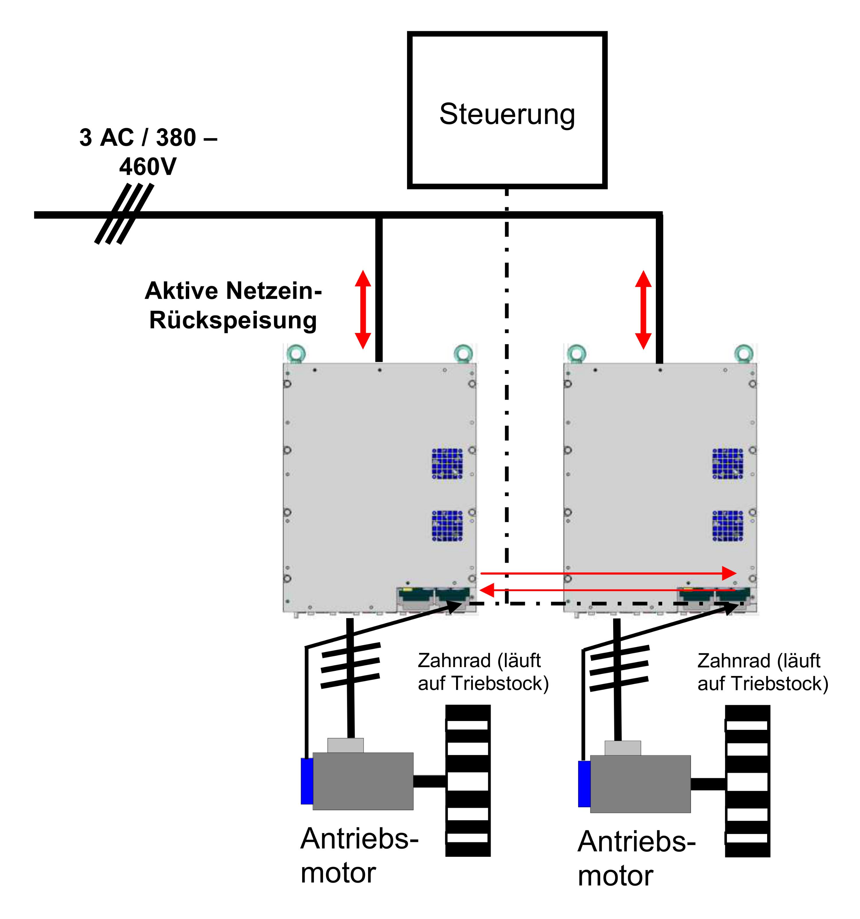 Prinzipschaltbild der Umrichter im Walzenschrämlader Bild: REFU Elektronik