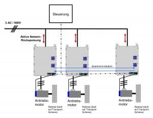 Prinzipschaltbild der Umrichter in der Einschienenhängebahn Bild: REFU Elektronik
