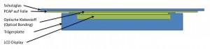 Bei Optical Bonding wird die Luftschicht zwischen Deckglas und eigentlicher LCD-Anzeige durch abgestimmte Kleber ersetzt. Bild: Danielson Europe