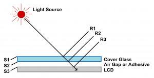 a) Viele optisch aktive Grenzschichten reflektieren Licht b) je nach Deckglas bietet Optical Bonding eine Reflexionsreduzierung bis zu 0,2 % Bild: Danielson Europe