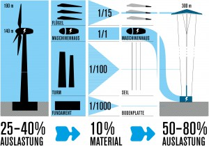 Der Kite-Generator arbeitet mit 50 % weniger CO2-Fußabdruck und rund doppelter Auslastung gegenüber 140 m Windmühlen Bild: Faulhaber