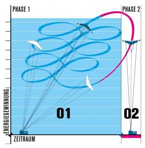 Schema des Flugkonzepts: Im 8er Flug wird aufgestiegen und Strom erzeugt, dann folgt schneller Sinkflug und neuer Aufstieg Bild: Faulhaber