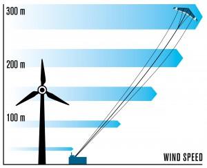 Vorteil Höhe: In Höhen über 100 m weht der Wind häufiger, die Auslastung steigt Bild: Faulhaber