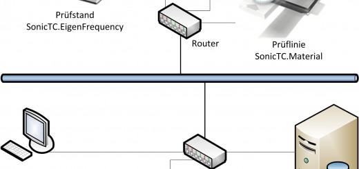 SonicTC als Teil eines Prüfnetzwerkes mit zentraler Datenverwaltung Bild: RTE