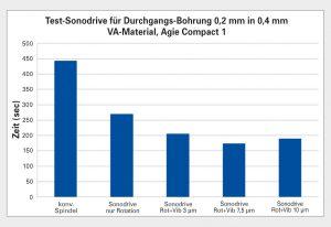 Auf einer Senkerodiermaschine Agie Compact war die Durchgangsbohrung von ebenfalls 0,2 mm Durchmesser in einem 0,4 mm dicken VA-Material mit der Vibrationsspindel gleichfalls um ca. 60 % schneller. Bild: Fraunhofer ICT-IMM