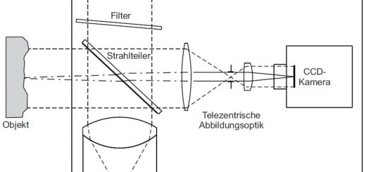 Moderne Weißlicht-Interferometer nutzen die Interferenzeffekte, die bei der Überlagerung des vom Messobjekt reflektierten Lichts mit dem von einem hochgenauen Referenzspiegel zurückgeworfenen Licht auftreten. Bild: Polytec