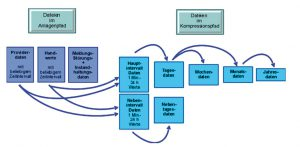 Alle erfassten Werte werden in der dateibasierenden Realtime-Datenbank komprimiert auch über längere Zeiträume gespeichert. Bild: Rösberg