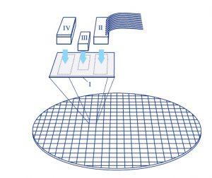 Chip-Packaging: Silizium-Substrat (I), Faser-Anschluss (II), externe Laserquelle (III) und Flip-Chip-Bonden (IV) Bild: PI miCos