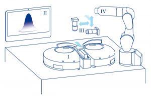 Schematischer Aufbau: Positionierungssystem für die Feinausrichtung (I), anwendungsspezifische Software und Benutzeroberfläche (II), industrielle Bildverarbeitung (III) und konventionelle Robotik fürs Pick-and-Place der Komponenten (IV). Bild: PI miCos