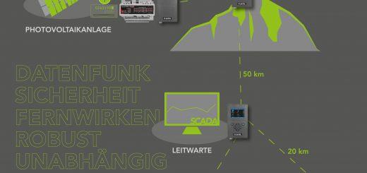 Das Konzept der sicheren Datenautobahn für die Energiewirtschaft setzt auf eine deutschlandweite Funkfrequenz in Verbindung mit der passenden Hard- und Softwaretechnologie Bild: Welotec