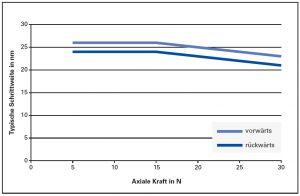 Die PiezoMikes arbeiten mit sehr hoher Auflösung; Schrittweiten von ca. 20 nm lassen sich kaum mit klassischen Schrittmotorantrieben realisieren. Bild: PI