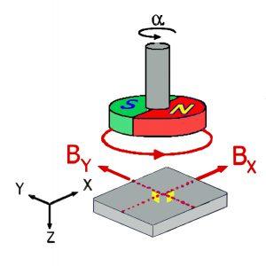 Prinzipielle Funktionsweise: An der drehenden Achse ist ein Magnet angebracht. Je nach Drehwinkel verändert sich die Orientierung des Magnetfeldes und damit die Signalspannung des Sensorelements. Bild: Novotechnik