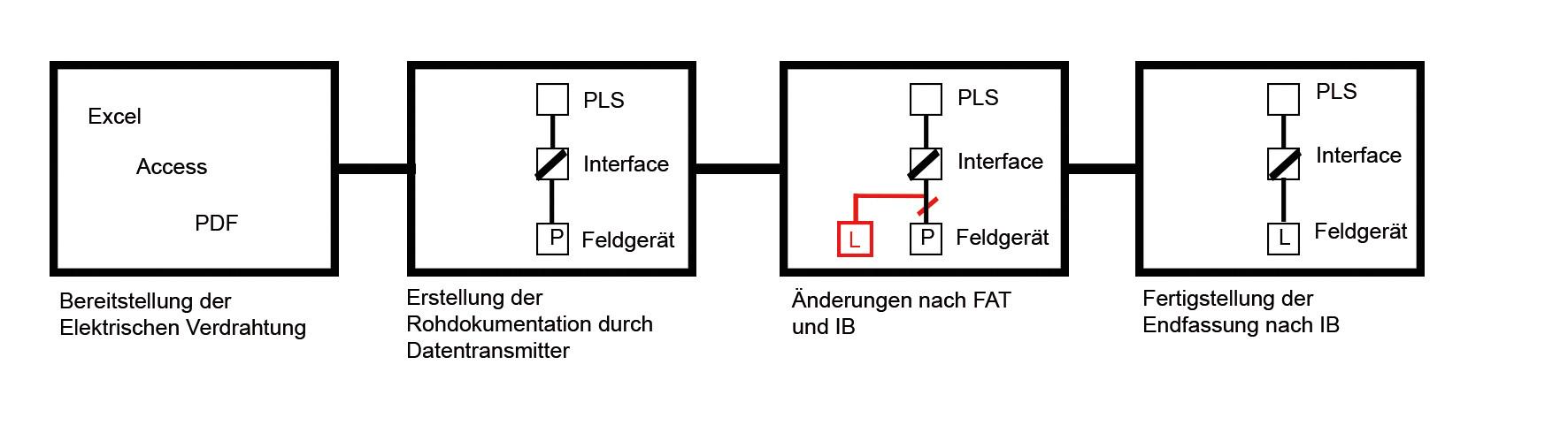 Fein Elektrische Verkabelung Pdf Ideen - Elektrische Schaltplan ...